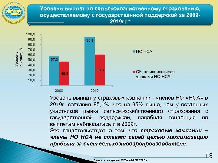 Уровень выплат по сельскохозяйственному страхованию, осуществляемому с государственной поддержкой за 20092010 гг. * Уровень
