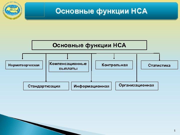Основные функции НСА Нормотворческая Компенсационные выплаты Стандартизация Контрольная Информационная Статистика Организационная 5