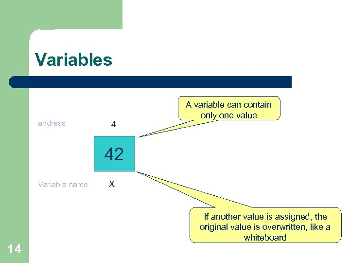 Variables address 4 A variable can contain only one value 42 Variable name 14
