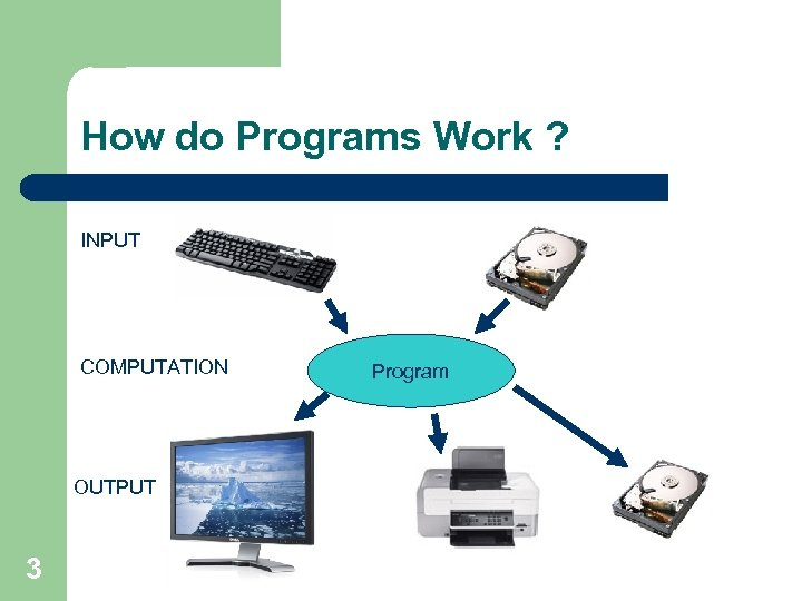 How do Programs Work ? INPUT COMPUTATION OUTPUT 3 Program
