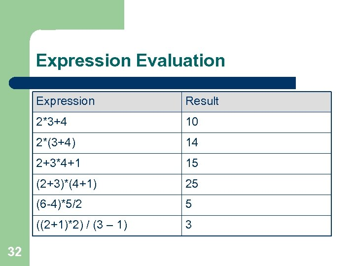 Expression Evaluation Expression 2*3+4 10 2*(3+4) 14 2+3*4+1 15 (2+3)*(4+1) 25 (6 -4)*5/2 5