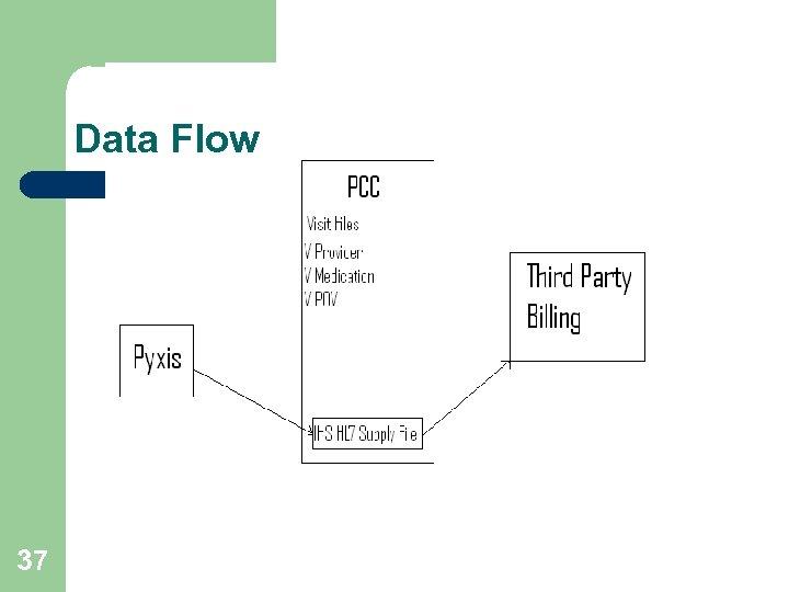 Data Flow 37