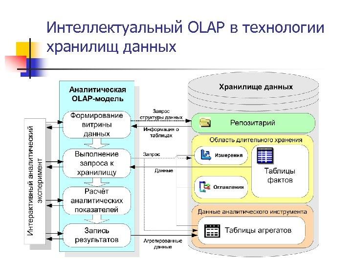 Интеллектуальный OLAP в технологии хранилищ данных