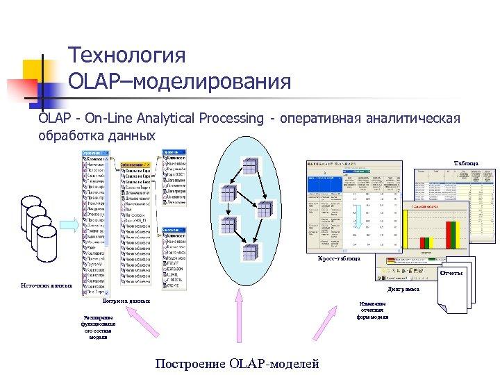 Технология OLAP–моделирования OLAP - On-Line Analytical Processing - оперативная аналитическая обработка данных Таблица Кросс-таблица