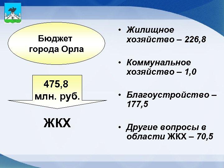 Бюджет города Орла • Жилищное хозяйство – 226, 8 • Коммунальное хозяйство – 1,