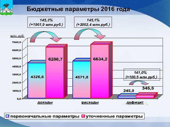 Бюджетные параметры 2016 года 145, 3% (+1961, 9 млн. руб. ) 145, 1% (+2062,