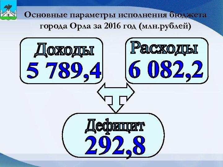 Основные параметры исполнения бюджета города Орла за 2016 год (млн. рублей)
