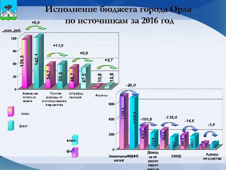 +5, 6 Исполнение бюджета города Орла по источникам за 2016 год млн. руб. +11,