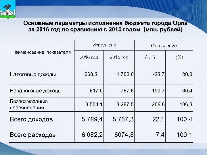 Основные параметры исполнения бюджета города Орла за 2016 год по сравнению с 2015 годом