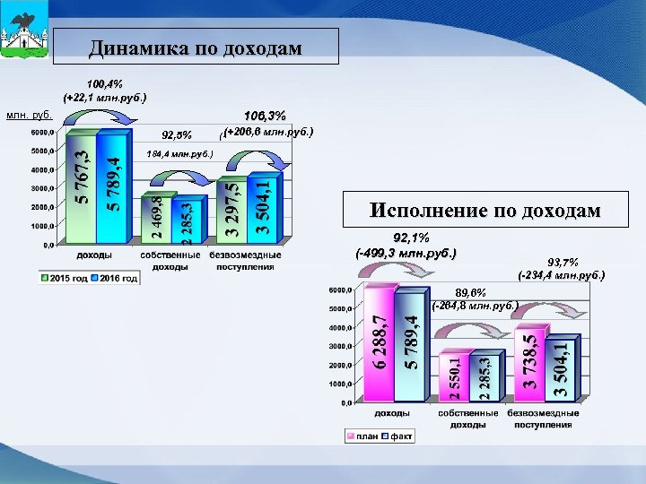 Динамика по доходам 100, 4% (+22, 1 млн. руб. ) млн. руб. 106, 3%