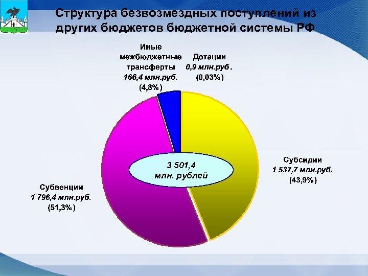 Структура безвозмездных поступлений из других бюджетов бюджетной системы РФ 3 501, 4 млн. рублей