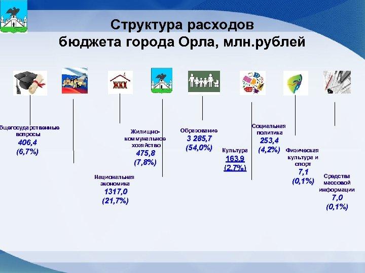 Структура расходов бюджета города Орла, млн. рублей бщегосударственные вопросы 406, 4 (6, 7%) Жилищнокоммунальное