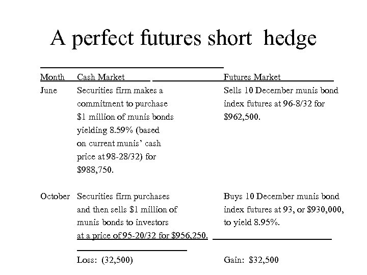 A perfect futures short hedge Month June Cash Market Securities firm makes a commitment