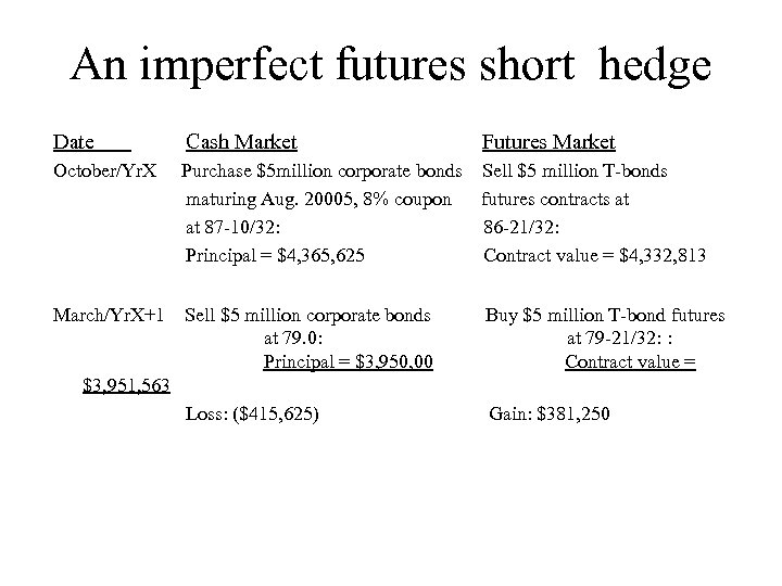 An imperfect futures short hedge Date Cash Market Futures Market October/Yr. X Purchase $5