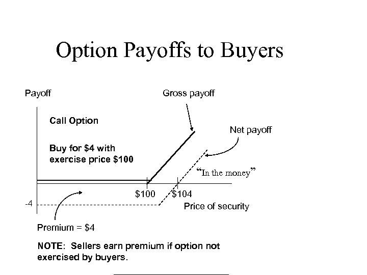 Option Payoffs to Buyers Payoff Gross payoff Call Option Net payoff Buy for $4