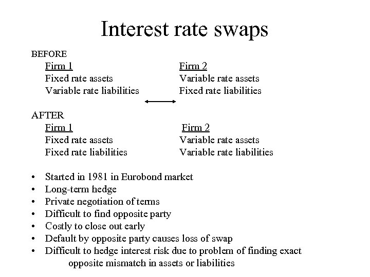 Interest rate swaps BEFORE Firm 1 Fixed rate assets Variable rate liabilities AFTER Firm