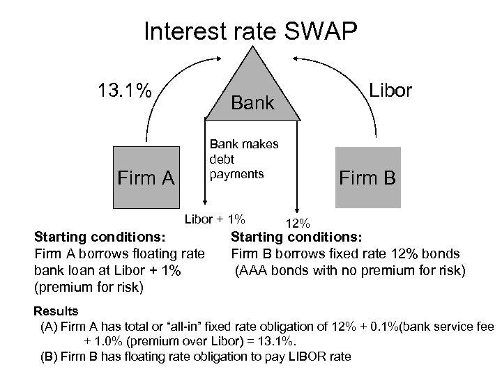 Interest rate SWAP 13. 1% Libor Bank makes debt payments Firm A Libor +