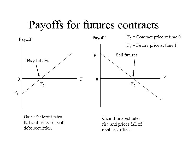 Payoffs for futures contracts Payoff F 0 = Contract price at time 0 F