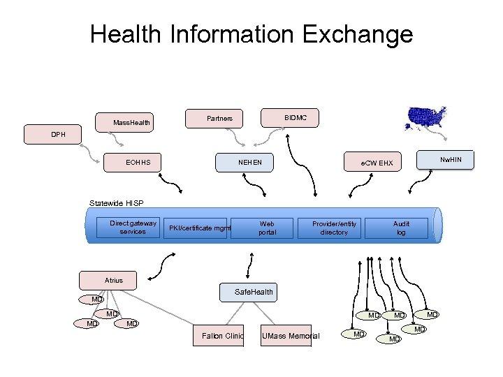 Health Information Exchange Mass. Health BIDMC Partners DPH EOHHS NEHEN Nw. HIN e. CW