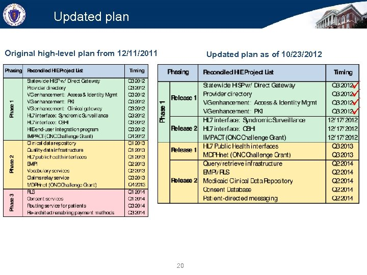 Updated plan Original high-level plan from 12/11/2011 Updated plan as of 10/23/2012 20