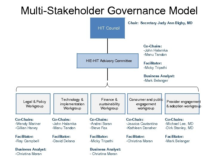 Multi-Stakeholder Governance Model Chair: Secretary Judy Ann Bigby, MD HIT Council Co-Chairs: -John Halamka