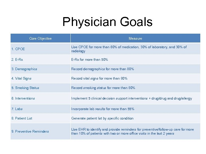 Physician Goals Core Objective Measure 1. CPOE Use CPOE for more than 60% of