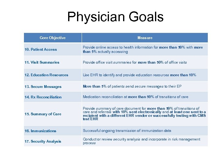 Physician Goals Core Objective Measure 10. Patient Access Provide online access to health information