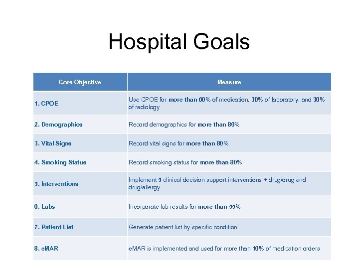 Hospital Goals Core Objective Measure 1. CPOE Use CPOE for more than 60% of