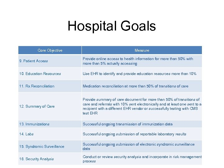 Hospital Goals Core Objective Measure 9. Patient Access Provide online access to health information