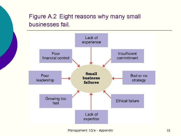 Figure A. 2 Eight reasons why many small businesses fail. Management 10/e - Appendix