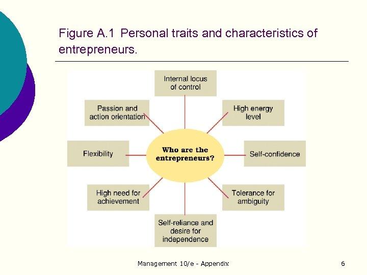 Figure A. 1 Personal traits and characteristics of entrepreneurs. Management 10/e - Appendix 6