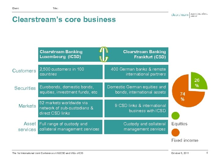 Client: Title: Clearstream's core business Clearstream Banking Luxembourg (ICSD) Customers 2, 500 customers in