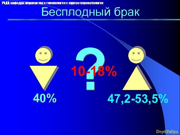 РУДН, кафедра акушерства и гинекологии с курсом перинатологии Бесплодный брак 10 -18% 40% 47,