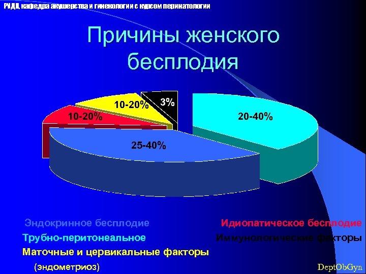 РУДН, кафедра акушерства и гинекологии с курсом перинатологии Причины женского бесплодия 10 -20% 3%