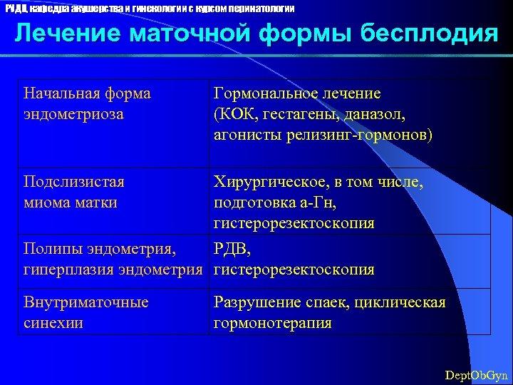 РУДН, кафедра акушерства и гинекологии с курсом перинатологии Лечение маточной формы бесплодия Начальная форма