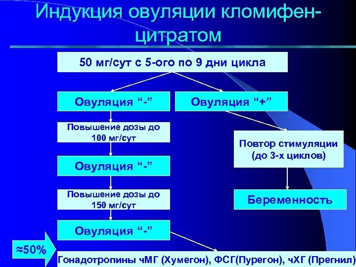 """Индукция овуляции кломифенцитратом 50 мг/сут с 5 -ого по 9 дни цикла Овуляция """"-"""""""
