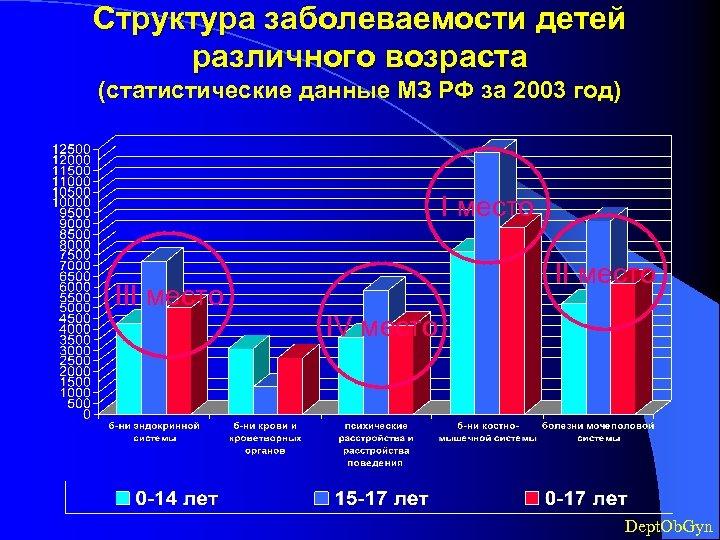 Структура заболеваемости детей различного возраста (статистические данные МЗ РФ за 2003 год) I место