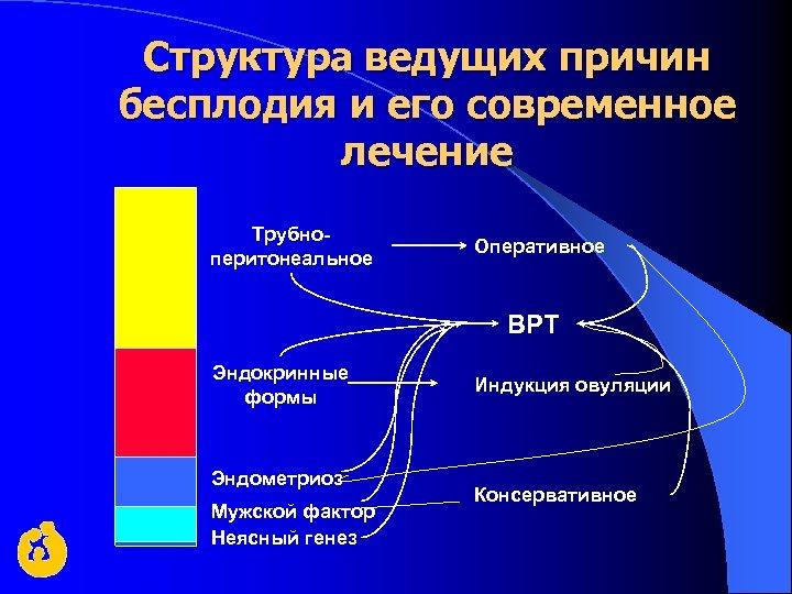 Структура ведущих причин бесплодия и его современное лечение Трубноперитонеальное Оперативное ВРТ Эндокринные формы Эндометриоз