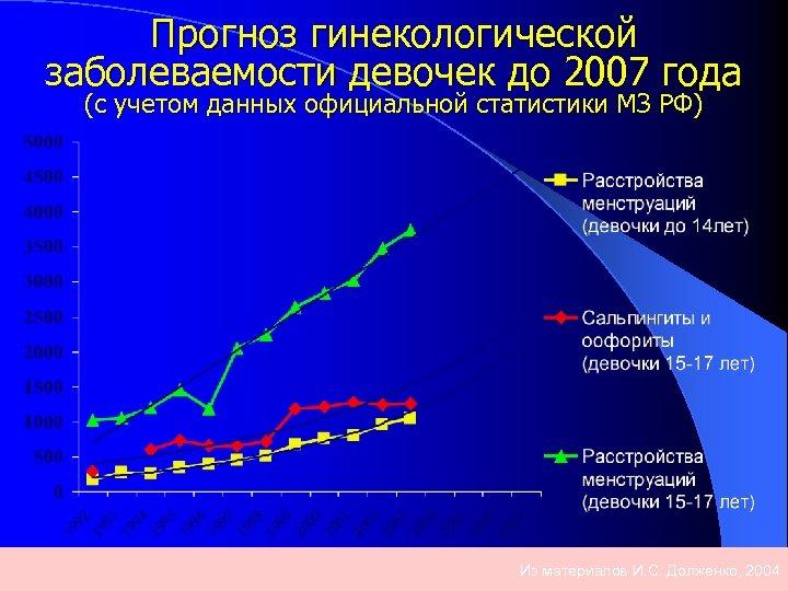 Прогноз гинекологической заболеваемости девочек до 2007 года (с учетом данных официальной статистики МЗ РФ)