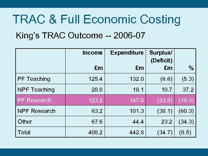 TRAC & Full Economic Costing King's TRAC Outcome -- 2006 -07 Income £m PF