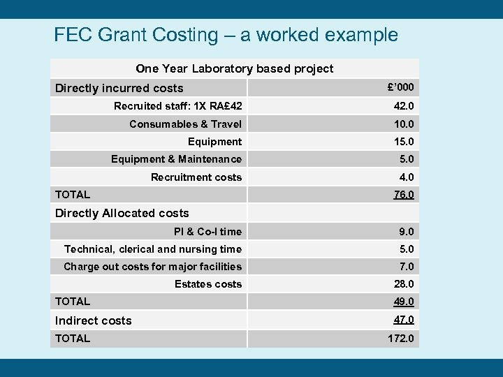 FEC Grant Costing – a worked example One Year Laboratory based project £' 000