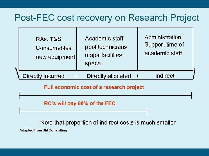 Post-FEC cost recovery on Research Project RAs, T&S Consumables new equipment Directly incurred +