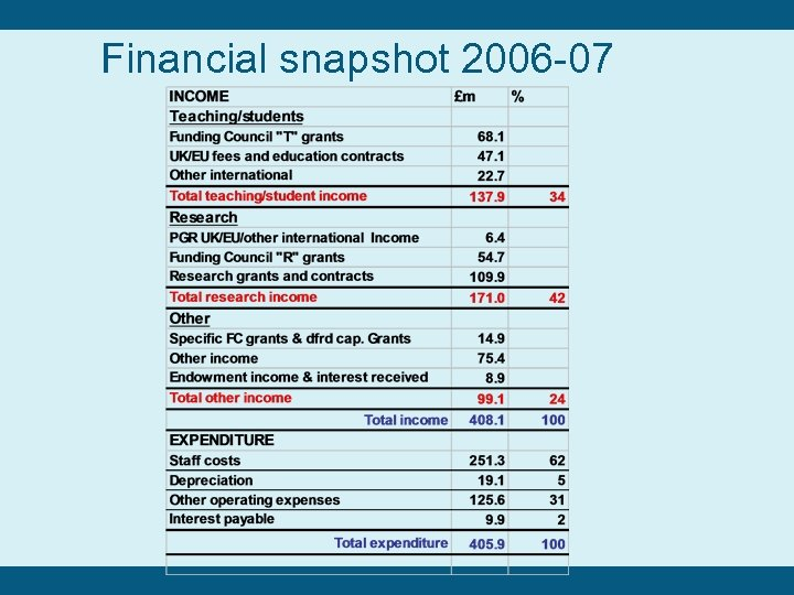 Financial snapshot 2006 -07