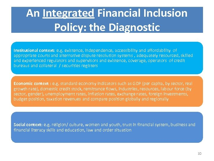An Integrated Financial Inclusion Policy: the Diagnostic Institutional context: e. g. existence, independence, accessibility
