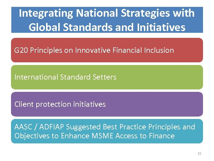 Integrating National Strategies with Global Standards and Initiatives G 20 Principles on Innovative Financial