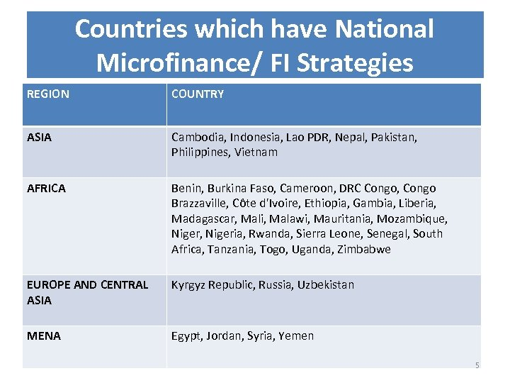 Countries which have National Microfinance/ FI Strategies REGION COUNTRY ASIA Cambodia, Indonesia, Lao PDR,
