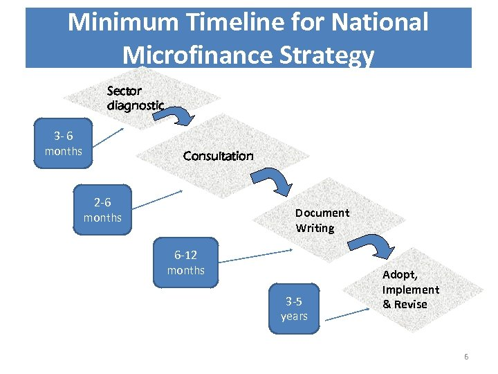 Minimum Timeline for National Microfinance Strategy Sector diagnostic 3 - 6 months Consultation 2