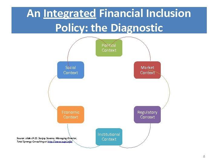 An Integrated Financial Inclusion Policy: the Diagnostic Political Context Social Context Market Context Economic