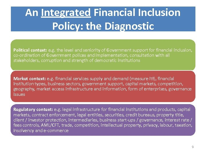 An Integrated Financial Inclusion Policy: the Diagnostic Political context: e. g. the level and