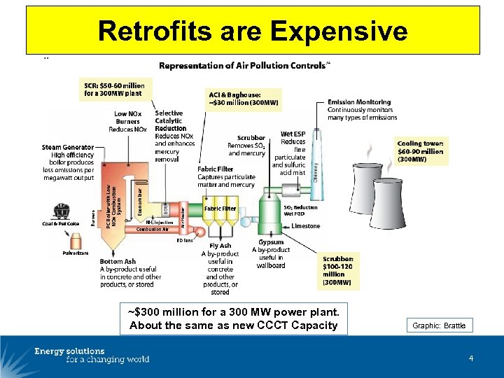 Retrofits are Expensive ~$300 million for a 300 MW power plant. About the same